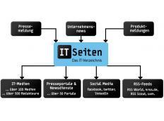 Neuer PR-Verteiler für die ITSeiten